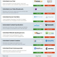 AutomationBundle - Biggest Software Bundle Deal of The Year! by Paul Ponna Review – The World's Most Useful All-in-One Online Marketing Business Software Suite that Contain the Top Selling Apps to Help You Increase the Performance of Your Businesses